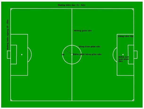 Kích thước chuẩn của sân bóng đá 5 người